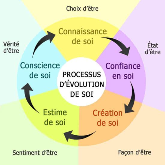 soi-de-Rosenberg-processus d'évolution de soi